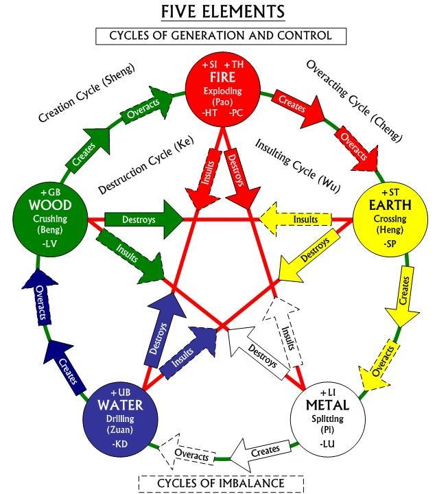 5-element-diagram